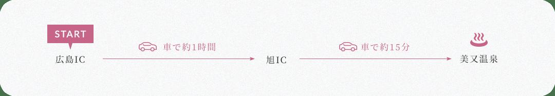 広島IC→車で約1時間→旭IC→車で約15分→美又温泉